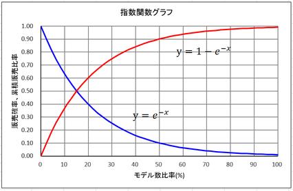 指数関数グラフ