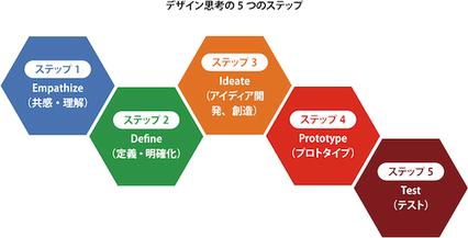 引用: スタンフォード大学d.school http://www.balancedgrowth.co.jp/library/column/2014/01/post-6.html