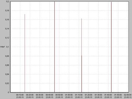 GSM 900 uplink-Signale von 0-2 Uhr mit Mobile Daten AUS ergibt 4 Signale in 2 Stunden bzw. alle 30 min ein Signal