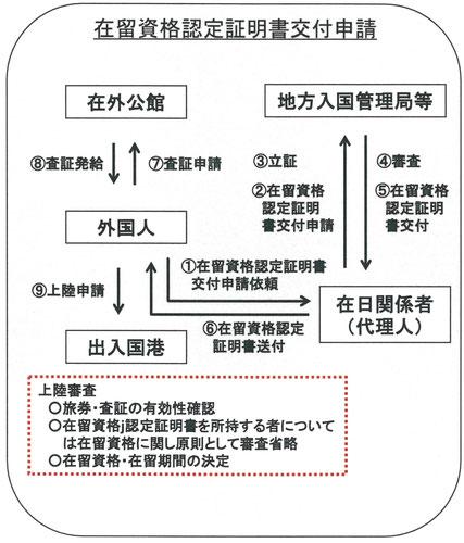 在留資格認定証明書交付申請の流れ
