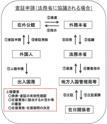 在留資格・査証事前協議制度
