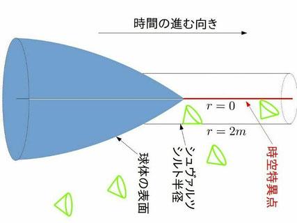 私の主な研究対象であるブラックホール形成(重力崩壊)を表す図