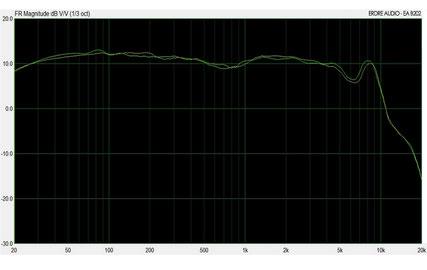 Ecouteurs intra-auriculaires in-ear monitors Erdre Audio EA B202B courbe de réponse en fréquences
