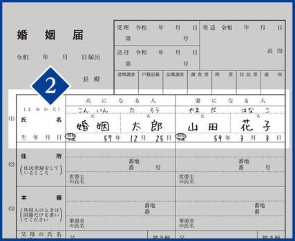 2.【氏名・生年月日】