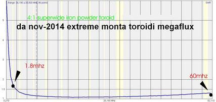 superwide non ferrite toroids