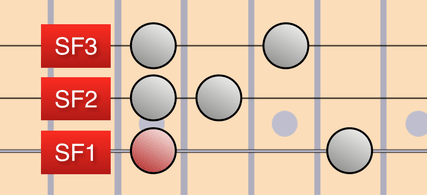Modified Pentatonic using 3 String Fragments