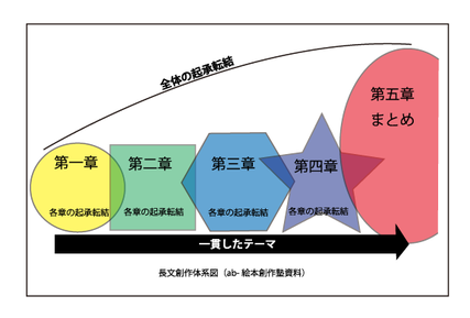 長文創作体系図の画像
