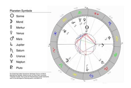 Abb. 2 Horoskopgrafik
