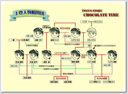 「Chocolate Time」主要登場人物相関図