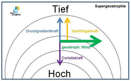 © Welt der Synoptik | Supergeostrophischer Wind.