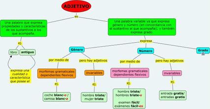 Mapa conceptual sobre el adjetivo