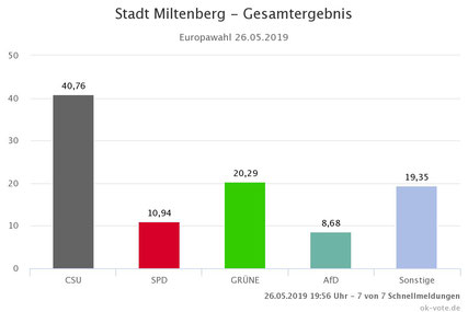 So hat Miltenberg zuletzt gewählt
