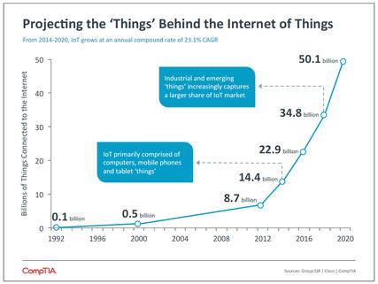 Gigantischer Anstieg der Geräte im Internet