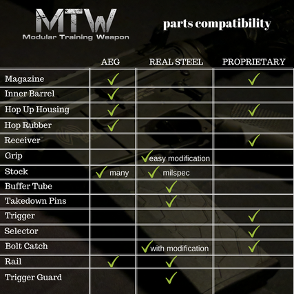 MTW Parts Compatibility - wolverineairsoft.com