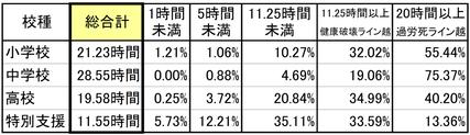 校種別の時間外勤務割合(2014年)