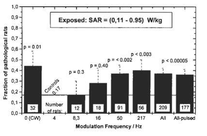 effets de la modulation des ondes électromagnétiques