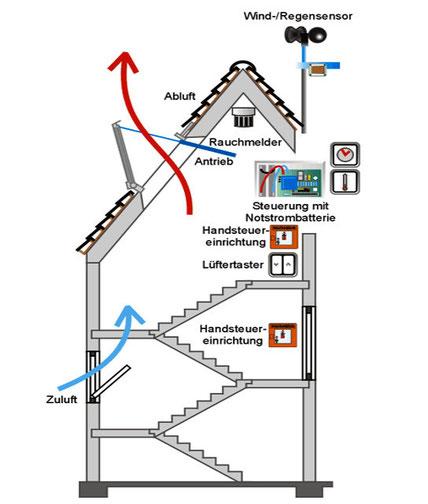 GGS Brandschutz - Skizze einer Rauch- Wärmeabzugsanlage