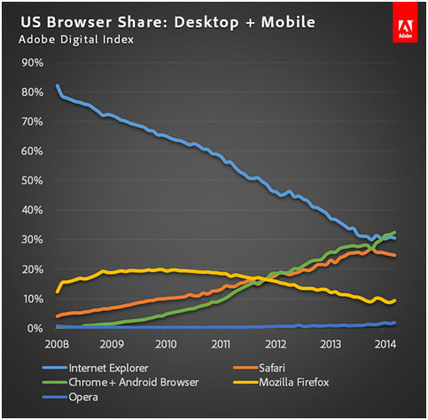 Estudio realizado por Adobe sobre la utilización de navegadores webs.