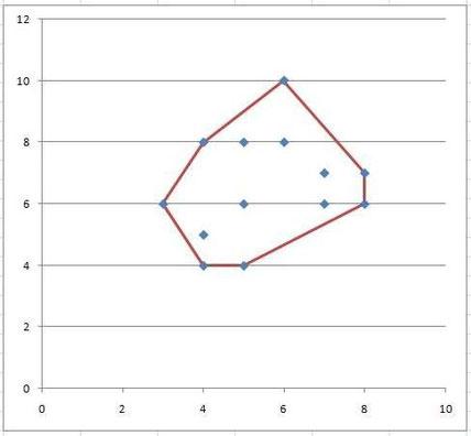 konvexe Hülle um eine Punktemenge