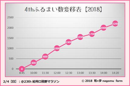 2018ふるまい数変移グラフ 23th紀州口熊野マラソン 和×夢 nagomu farm