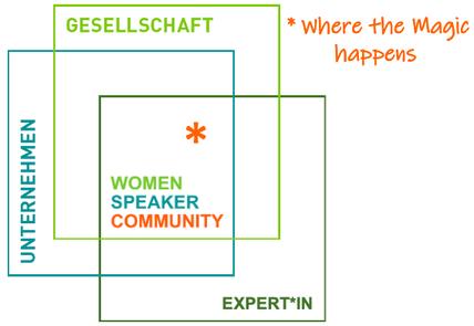 Women Speaker Foundation gesellschaftlicher Wandel