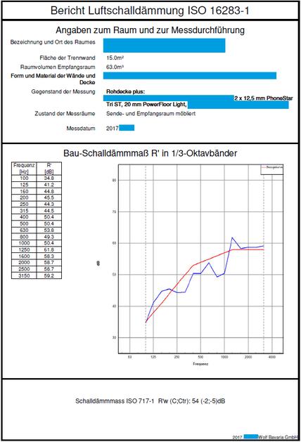 Bericht zur Luftschallmessung nach ISO 16283-1