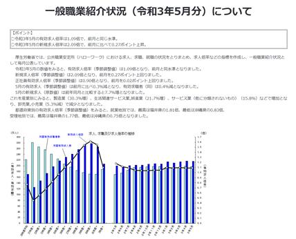 一般職業紹介状況(令和3年5月分)について  | 厚生労働省 (mhlw.go.jp)