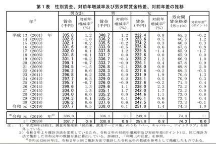性別賃金、対前年増減率及び男女間賃金格差、対前年差の推移