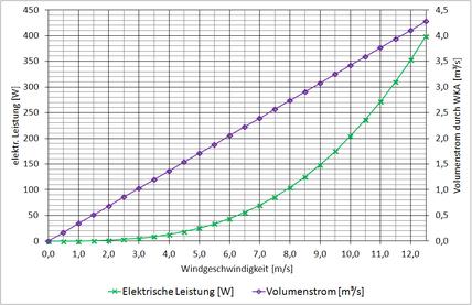 Die Leistung einer Windkraftanlage hängt maßgeblich von der Windgeschwindigkeit und dem Rotordurchmesser ab. / The power of a wind turbine depends on the wind speed and the diameter of the rotor. Electrical power green and air flow in purple.