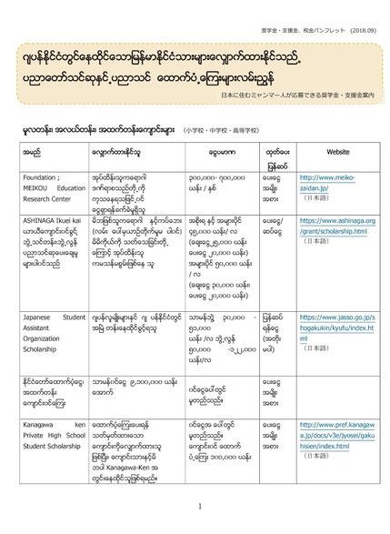 ミャンマー語で書かれた、在日外国人が利用できる奨学金制度案内と日本の税金情報パンフレット 1ページ目。