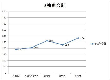 京橋・城東区蒲生のICT+アクティブラーニング次世代型個別指導塾アチーブメント、成績グラフ