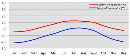 Klimadiagramm durchschnittliche Temperatur in Dho Tarap in Dolpo, Nepal