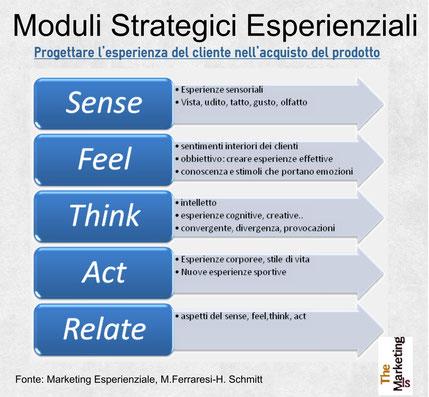 Moduli strategici esperienziali SEM per il marketing esperienziale