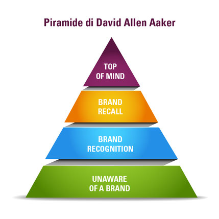 brand awareness - la conoscenza del brand - marketing è leadership - remo luzi