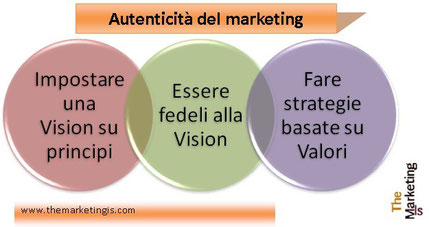 Autenticità del marketing. Vision, fedeltà autenticità