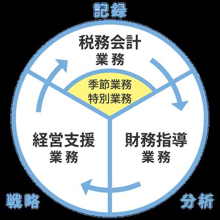 税務会計・財務指導・経営支援の概念図