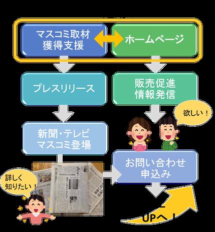 連動サービス フローチャート