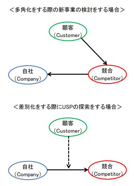 3C分析の図②
