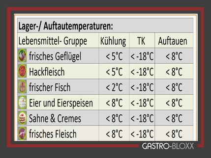 gratis Vorlage Temperaturen Lebensmittel