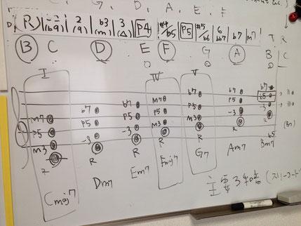 音楽理論のレッスンのようす