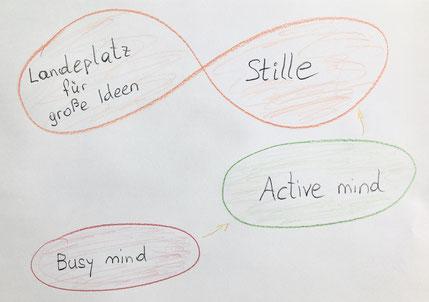 Busy mind - active mind - Stille: Landeplatz der Ideen. Grafik: TheMove