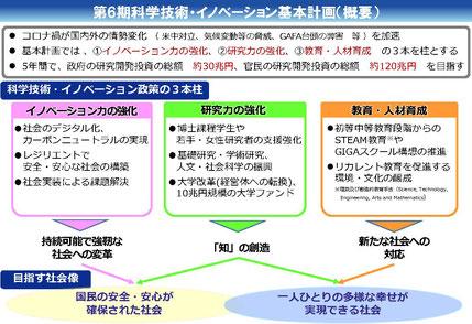 内閣府の資料の一部 科学技術イノベーション基本計画