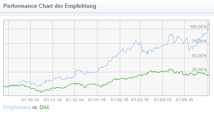 Sharewise: Patrizia-Empfehlung (blau) vs. DAX (grün)