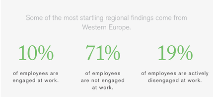 "Source: Gallup ""State of the Global Workplace 2017"""