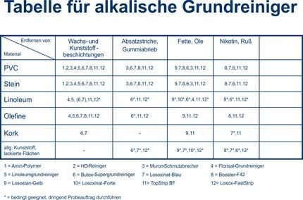 Tabelle für Alkalsiche Grundreiniger, Linker , Chemie, Reinigungsmittel, Reinigungschemie, Grundreiniger