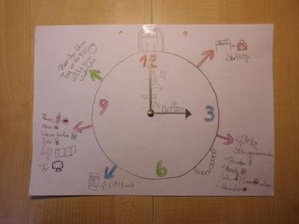 mind map zu den Lerntechniken bei Roswitha Hafen