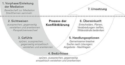 Quelle: R. Ballreich/F. Glasl: Konfliktmanagement und Mediation in Organisationen. Stuttgart 2011 (http://www.concadoraverlag.de/)