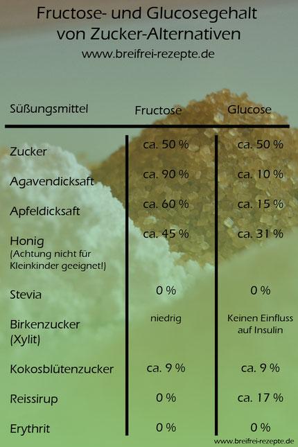 Tabellarische Übersicht zum Fructose- und Glucosegehalt von Zucker-Alternativen