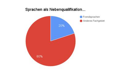 Sprachen als Nebenqualifikation. Diagramm