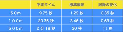 *「記録の変化」は、前回(8月)との比較となり、3種目全てにおいて記録を伸ばしています。